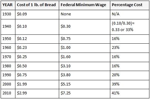 price-of-bread