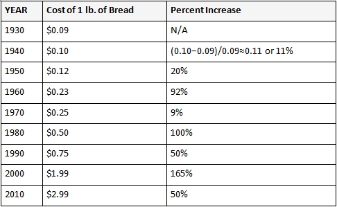 the_price_of_bread_4
